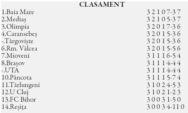 clasament